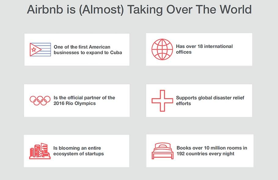 הרזומה שהפיל את חברת Airbnb מהרגליים